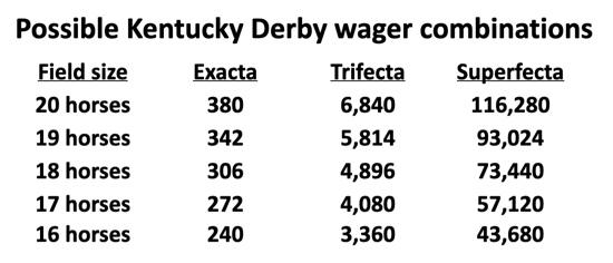 Kentucky Derby combinations