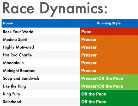 Kentucky Derby pace projection