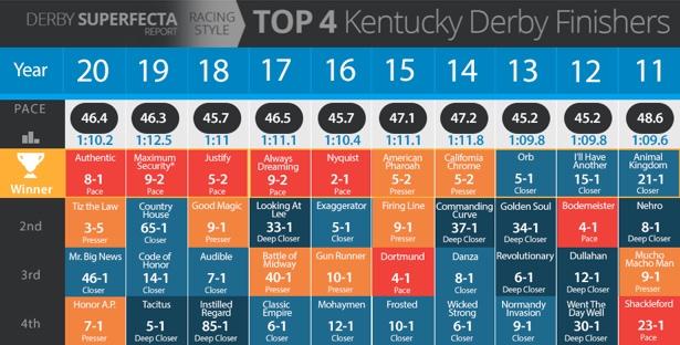 Kentucky Derby superfecta chart
