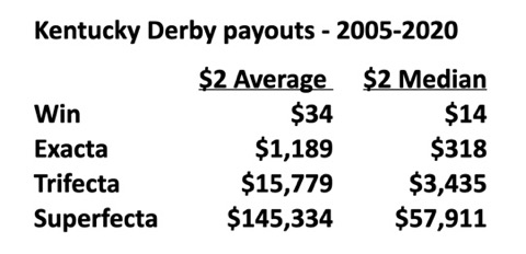 kentucky derby average payouts